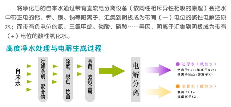 电解水机原理图