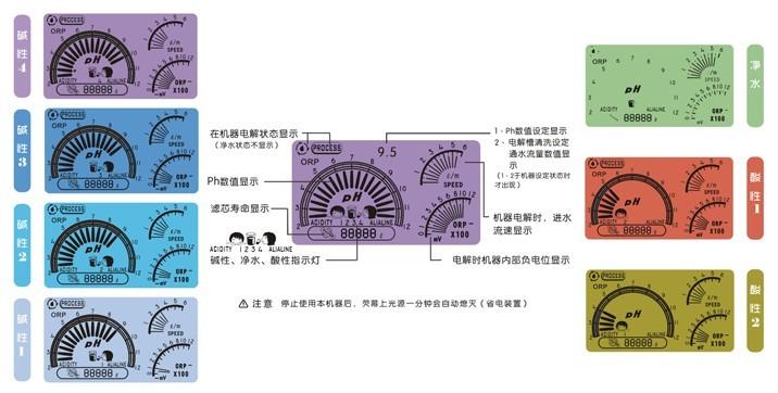 电解水机 液晶屏